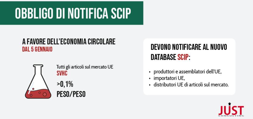 Obbligo notifica SCIP