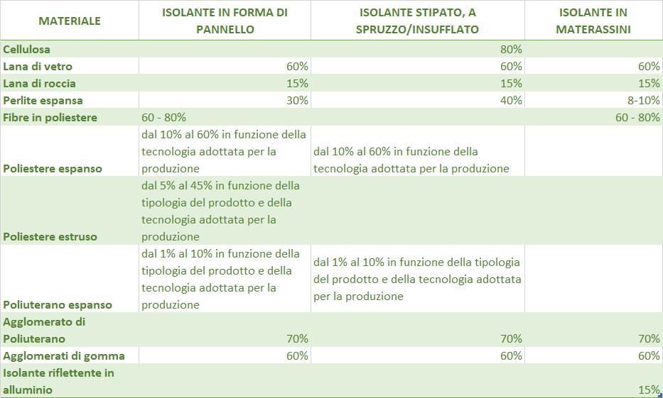 CAM. Tabella di percentuale di riciclato del prodotto.